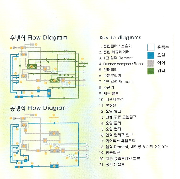 Air Compressor(공기압축기) Flow Diagram 2