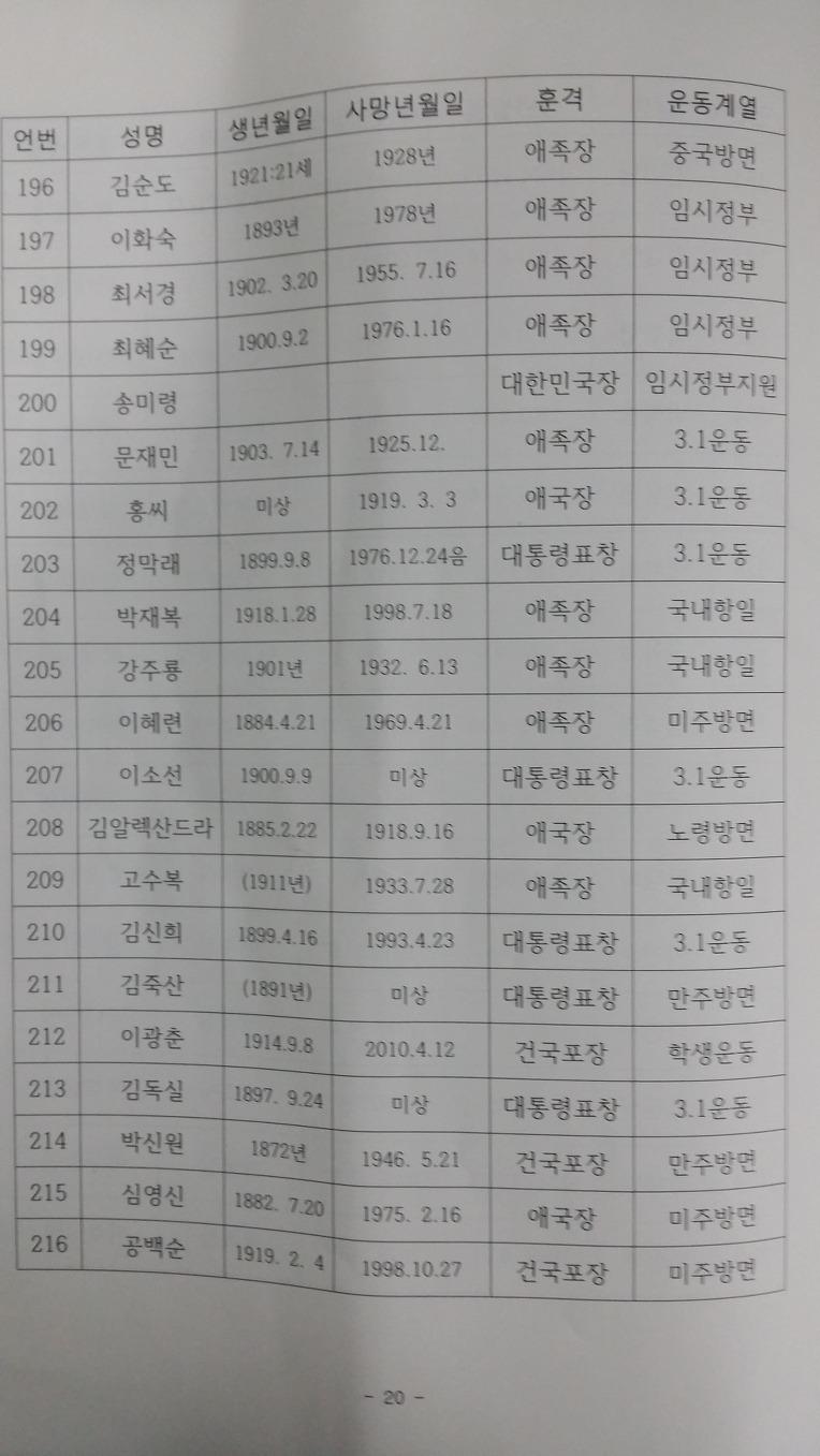 여성독립운동가 포상자 명단 (2013년 12월 기준) 234분